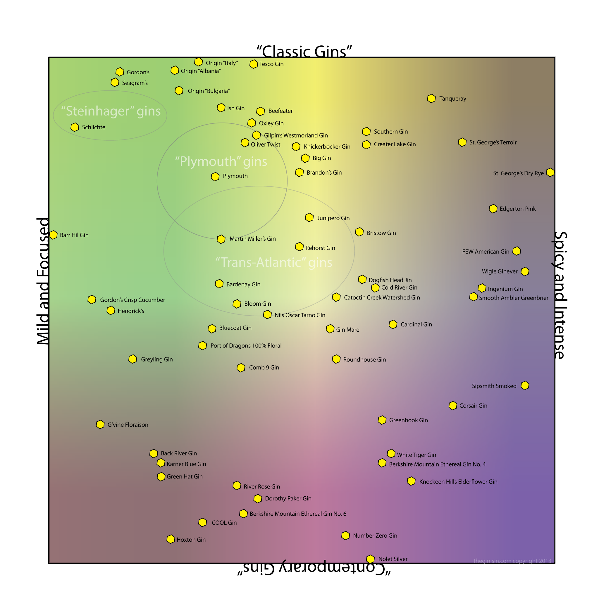 Gin Flavor Map 2013