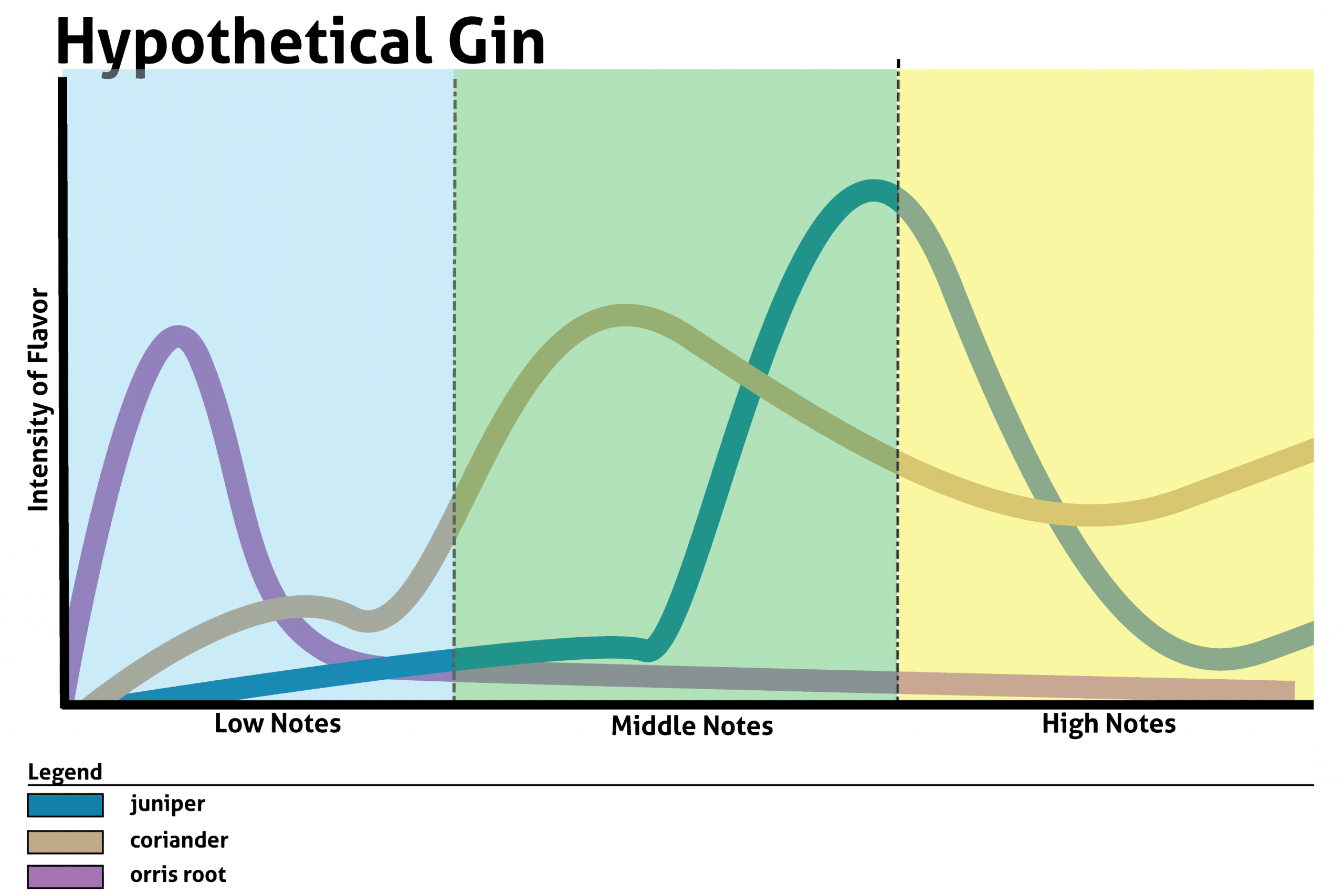 differing notes in a gin